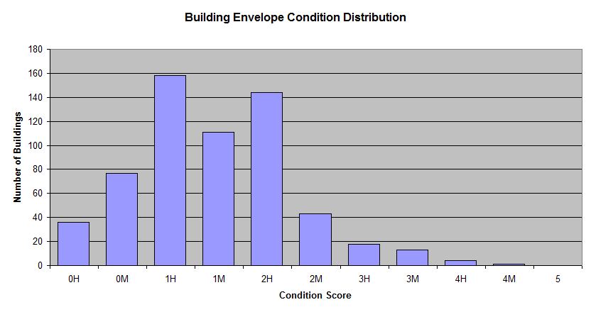 building-envelope-condition-distribution.png