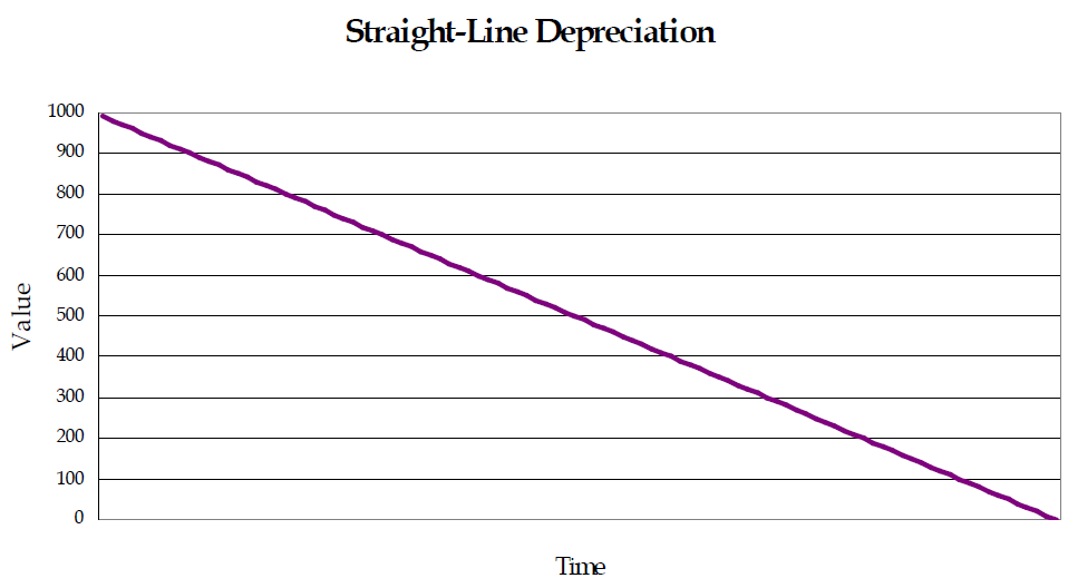 Straight-Line-Depreciation.png