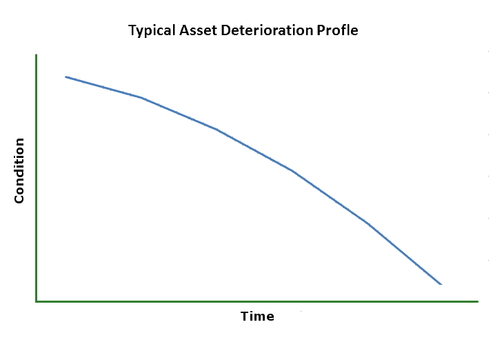Asset-Condition-Profile.png