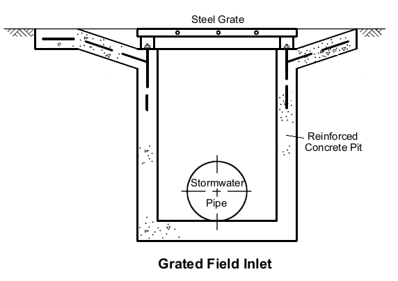 Grated-Field-Inlet1.png
