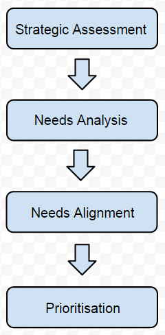 IPWG-Capital-Works-Prioritisation-Model.png