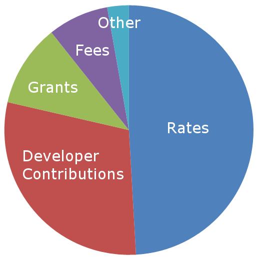 Council-Revenue.png