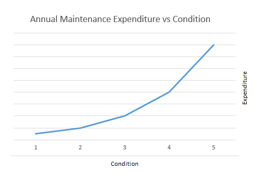 maintenance-expenditure-vs-condition.png
