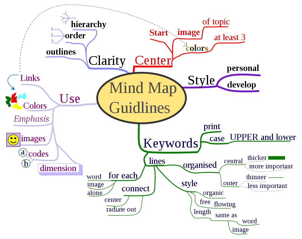 Nicoguaro%27s-Mind-Map.png