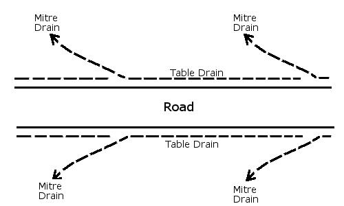 mitre-drain.png