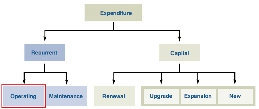 operating-expenditure.png