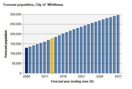 whittlesea-pop-forecast.png