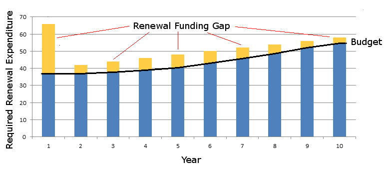 renewal-funding-gap.png