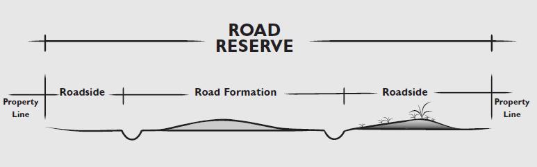 road-reserve.png