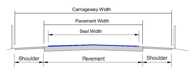 sealed-road-widths.png