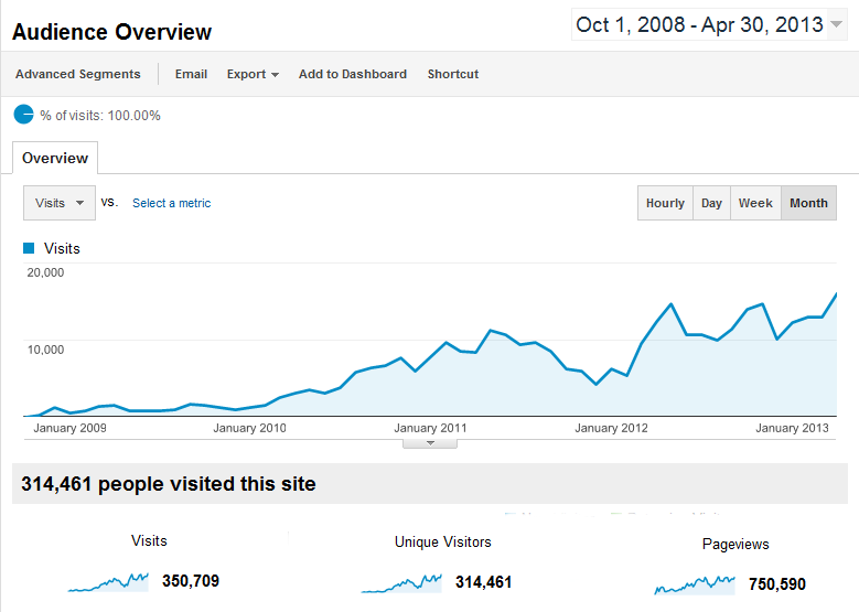 Google-Analytics-to-April-2013.png