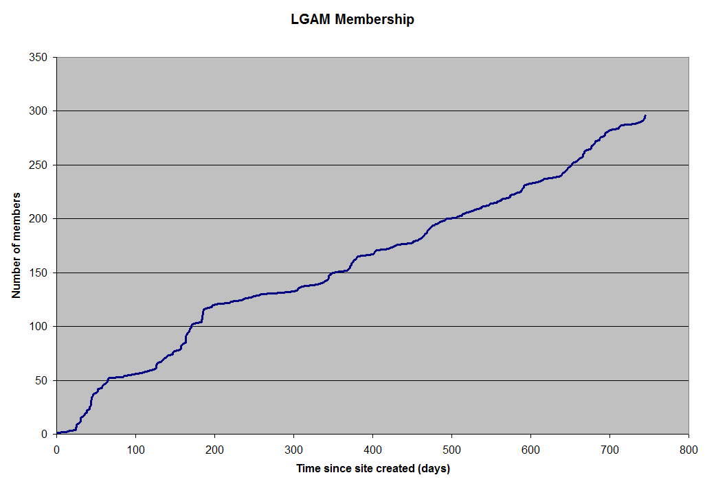 Membership-Graph-31-October-2010.png