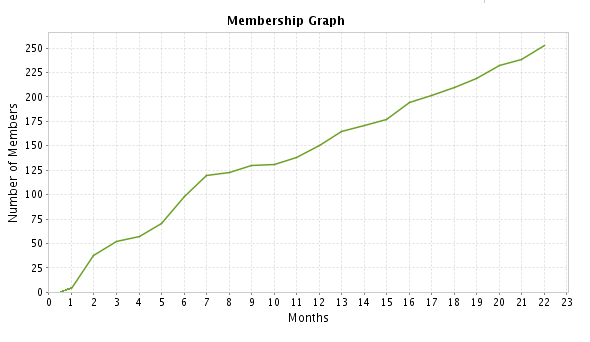 Membership-Graph-July-2010.png