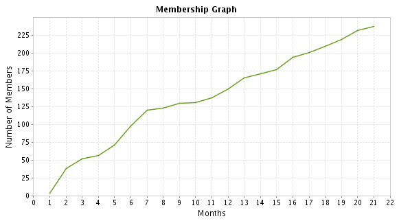 Membership-Graph-June-2010.png