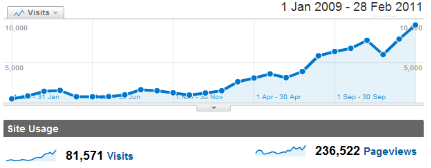feb-2011-stats.png
