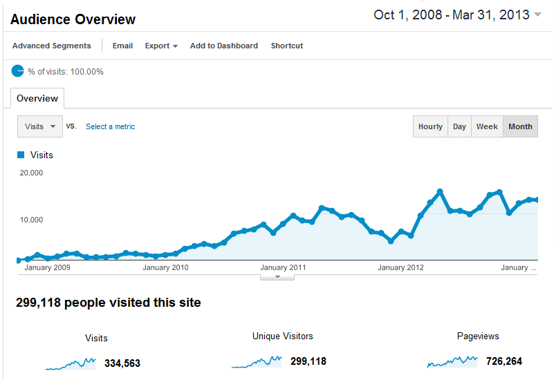 google-analytics-oct-08-to-mar-13.png
