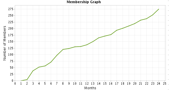membership-graph-august-2010.png