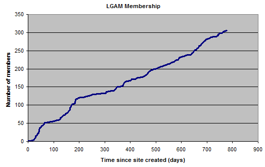 membership-graph-nov30-2010.png