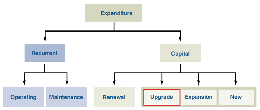 upgrade-expenditure.png