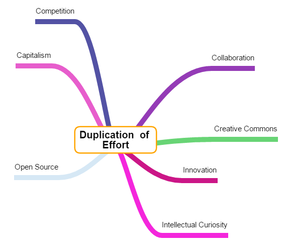 Duplication-of-Effort-Mind-Map.png