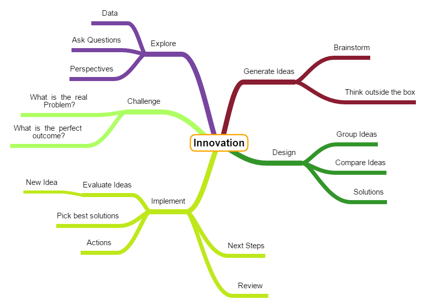 Innovation-Mind-Map.png