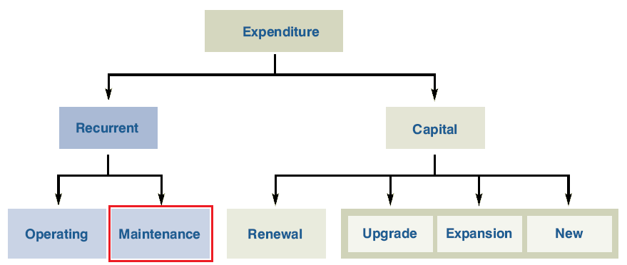 maintenance-expenditure.png